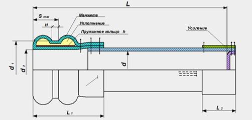 фильтровальный рукав, конструкция фильтровального рукава